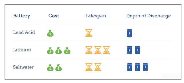 solar-stoprage-cost-lifespan-charge-depth-infographic