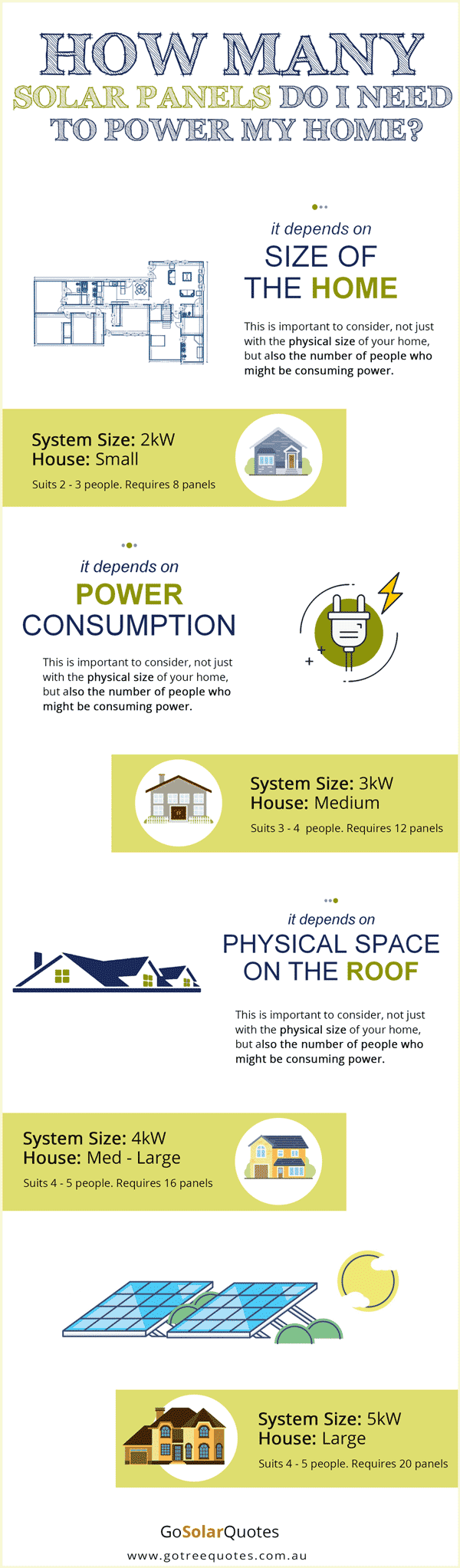 How-man-panels-do-I-need-to-power-my-home-infographic2