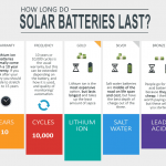How long do solar batteries last infographic