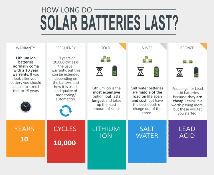 how-long-do-solar-batteries-last-infographic