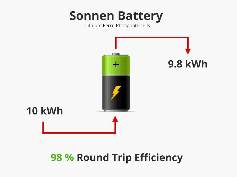 sonnen-battery-roundtripefficiency5