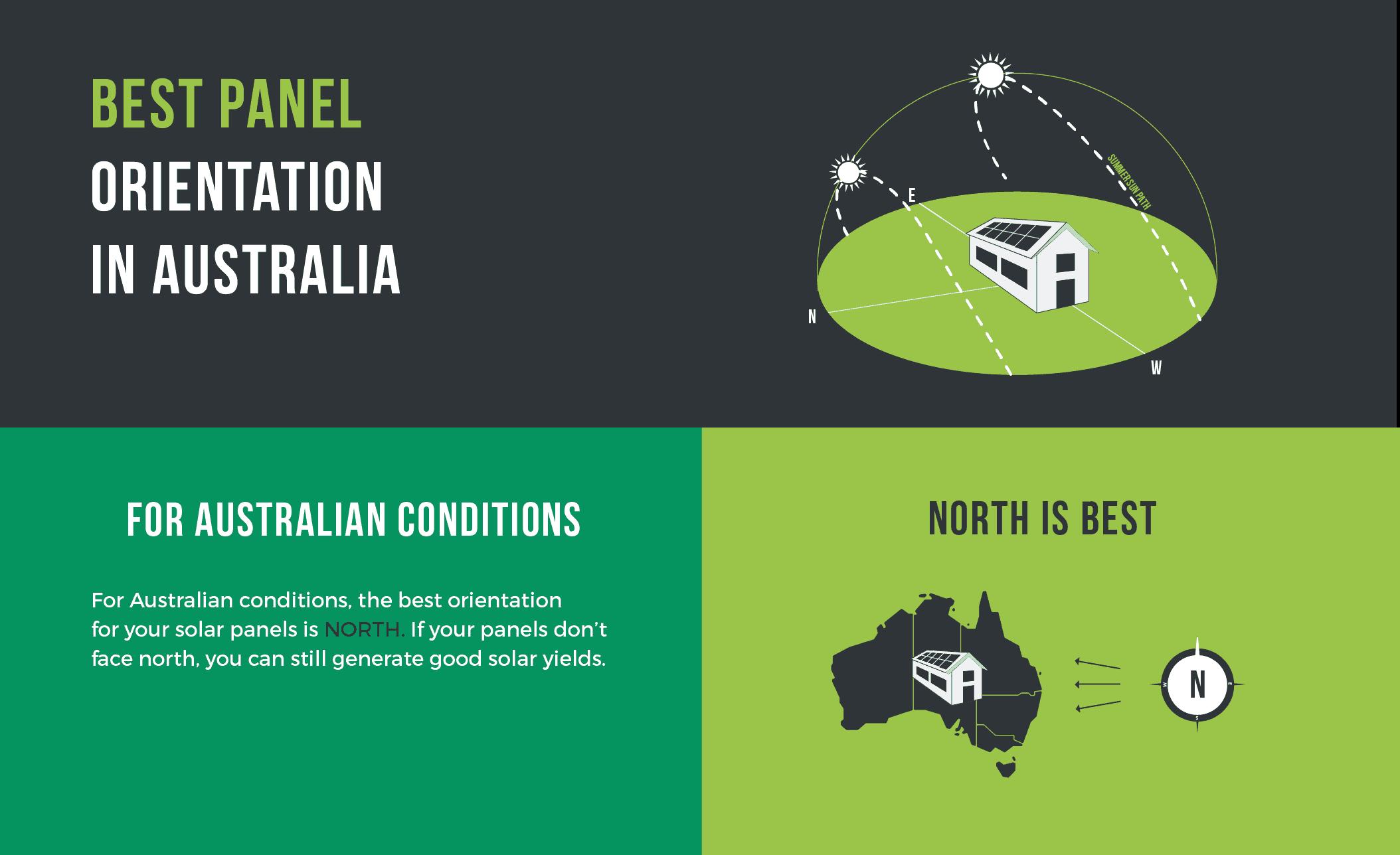 best-solar-panel-direction-in-australia-infographic