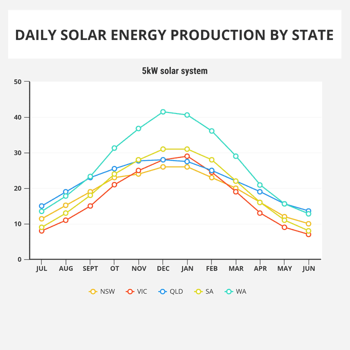 daily-solar-energy-production-5kw-solar-system-by-state1