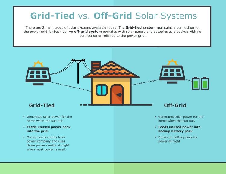 grid-tied-vs-off-grid-solar-infographic