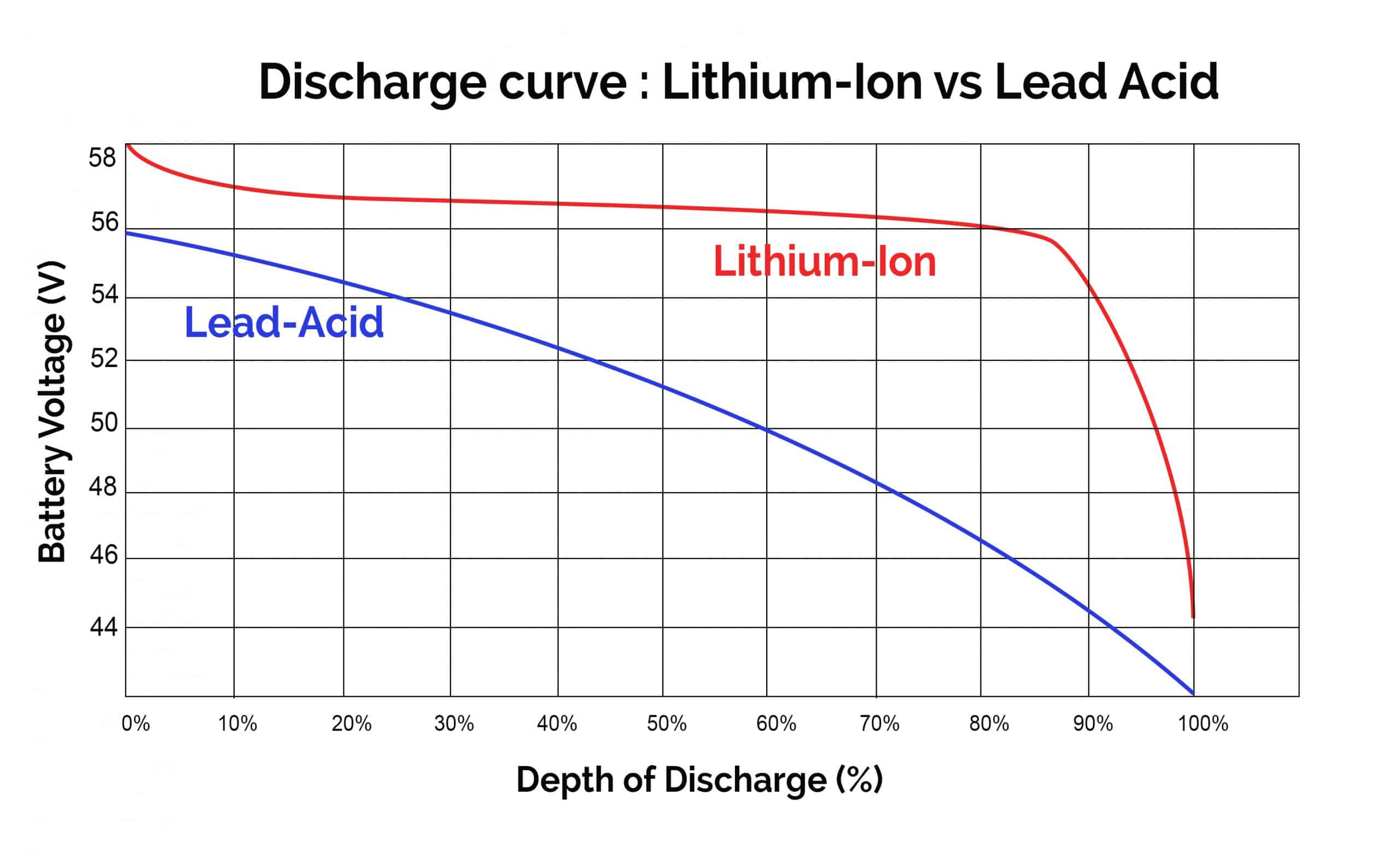 Discharge curve Lithium vs Lead Acid solar batteries