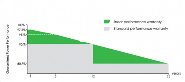 Linear performance of solar panels graphic