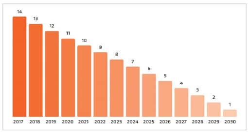Solar rebate ends in 2030