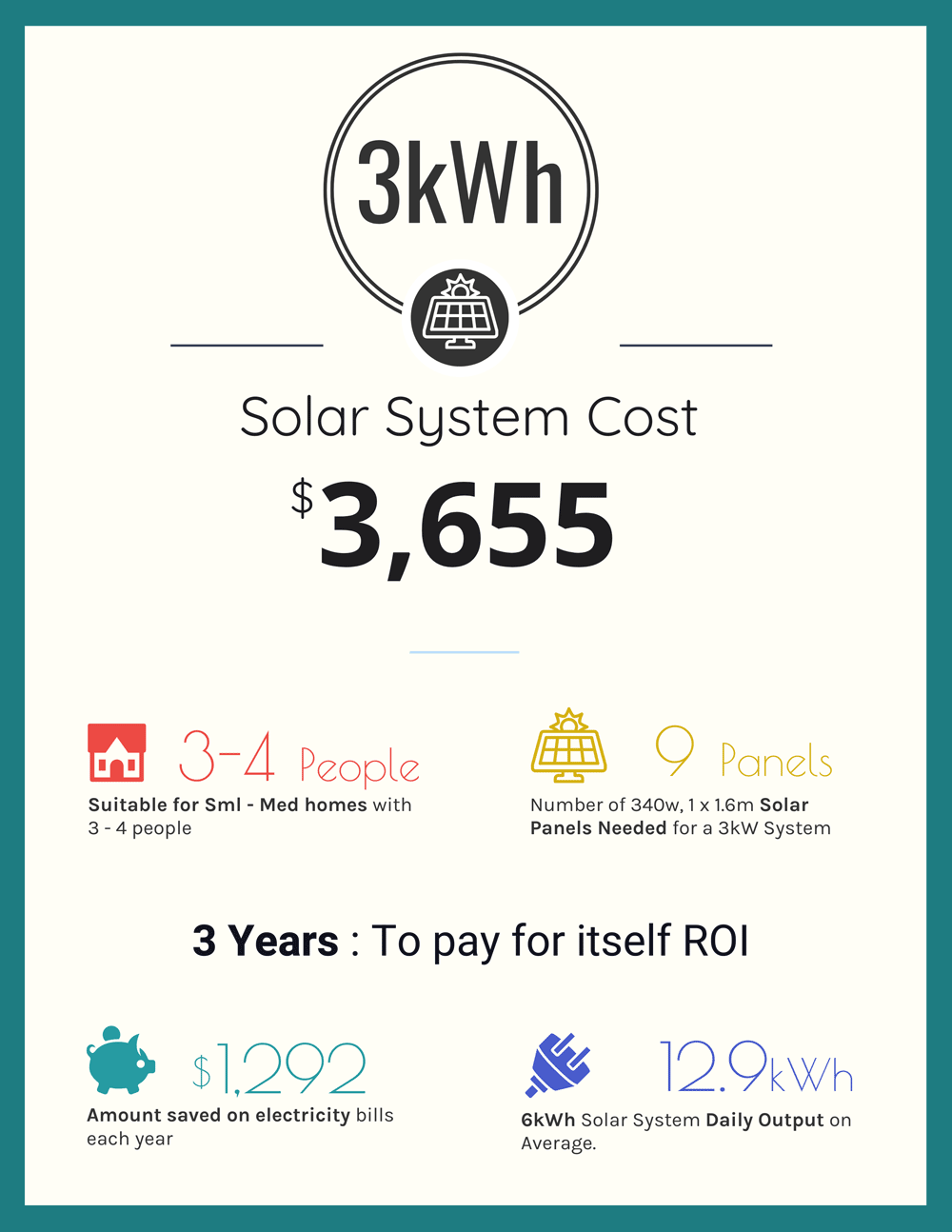 3kWh Solar System Cost Infographic