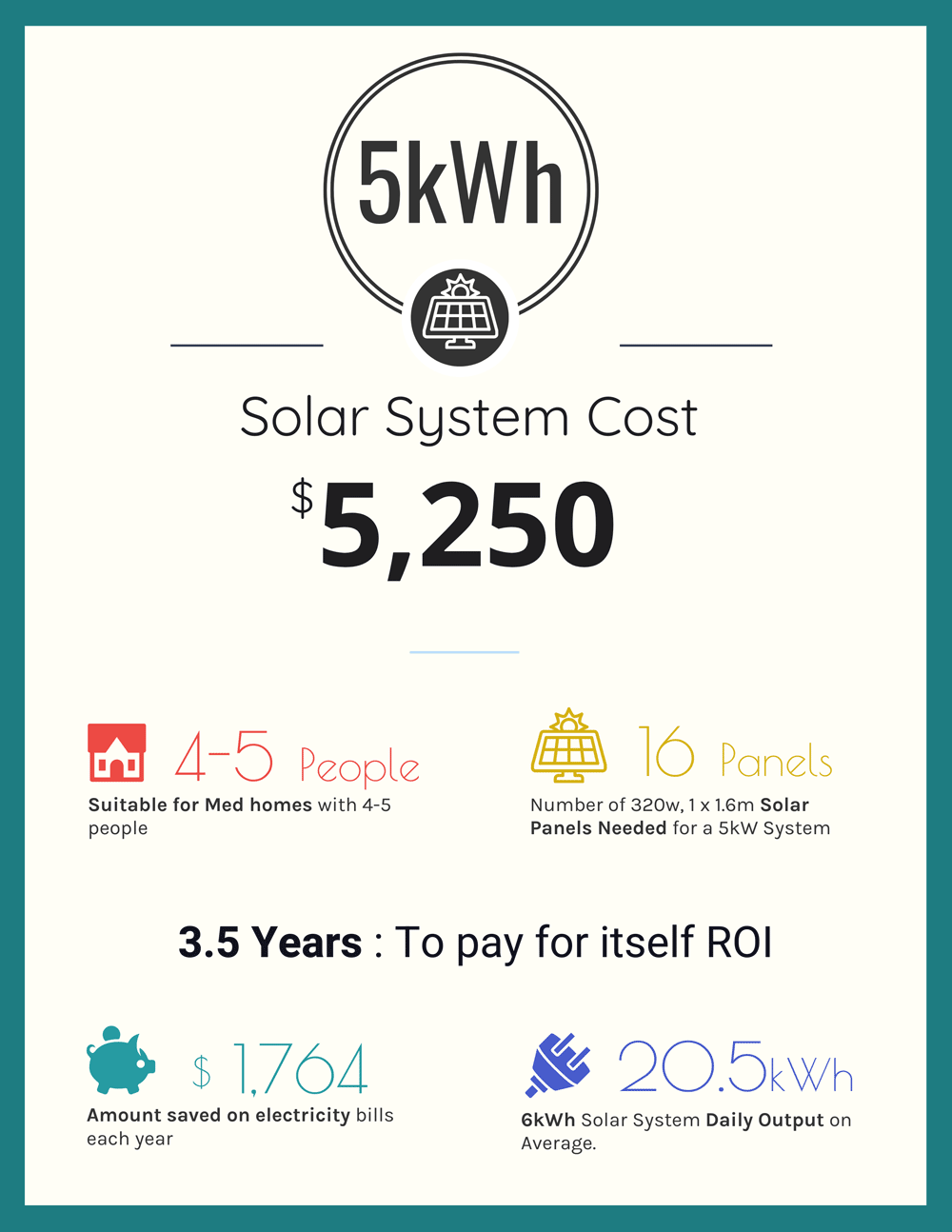 5kw Solar System Cost Output Roi Home Size New 2020 Price Guide