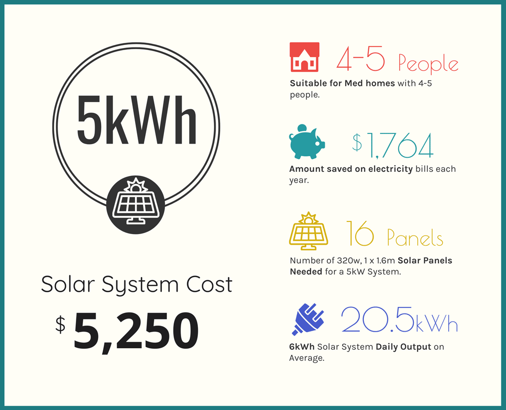 5kWh Solar Panel cost infographic small