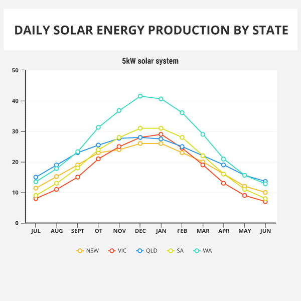 Daily solar energy production by State