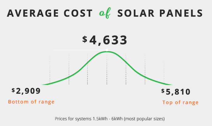 Average cost of solar panels infographic