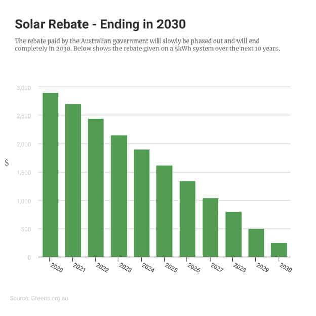 solar rebate ending 2030