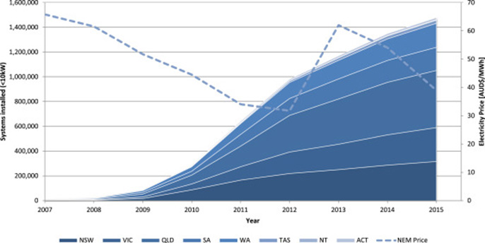 Solar efficiency vs time