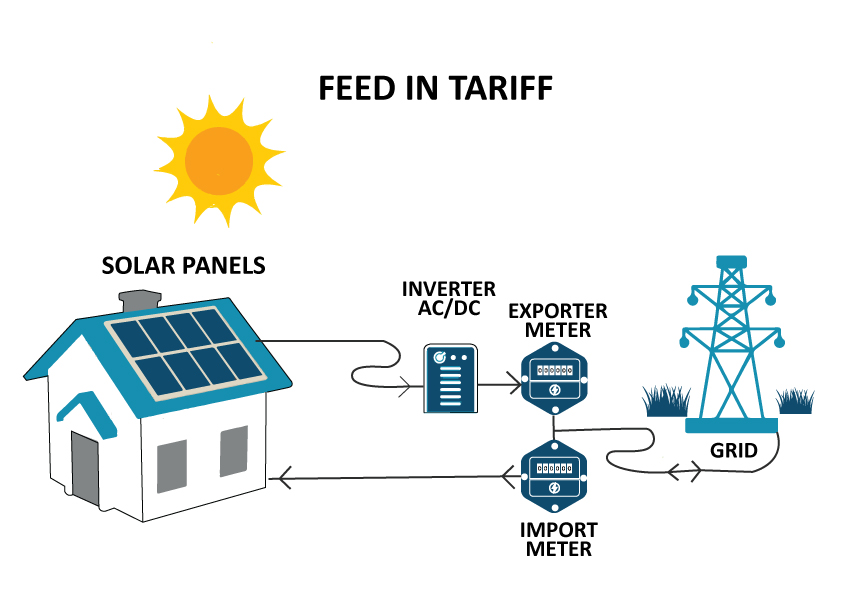 How the solar feed-in tariff works