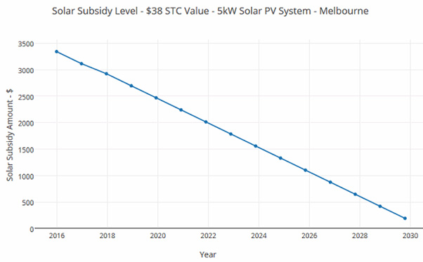 Solar subsidy graph 5kWh solar syste,