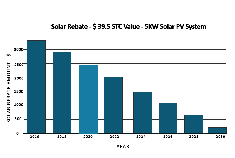 Solar rebate amount in VIC