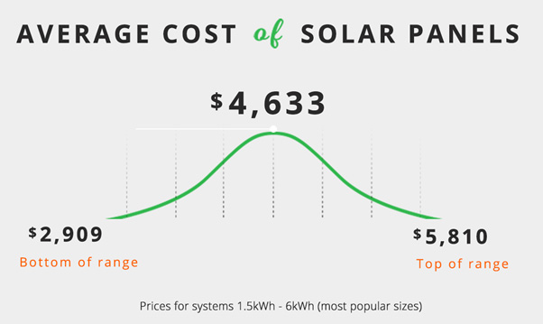 average cost of solar panels