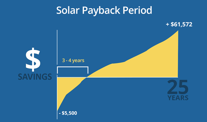 solar-money-saved-and-pay-back-period700x412