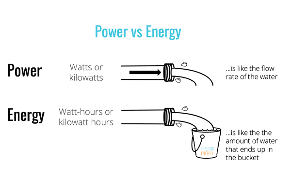 Whats the difference between energy and power1