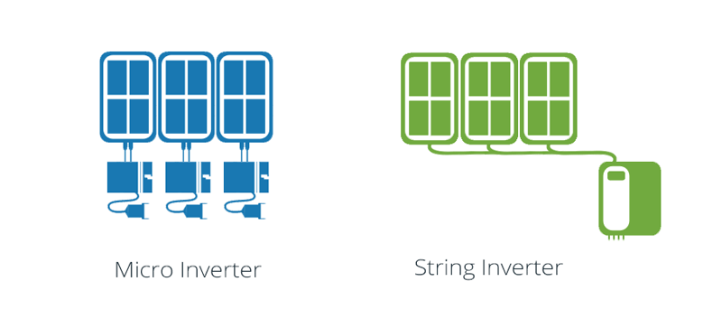 micro inverter vs sting inverter connection confguation
