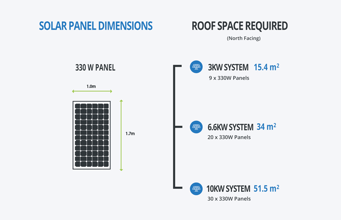 Solar panel dimensions and roof space by system size