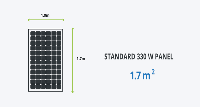 solar panel dimensions