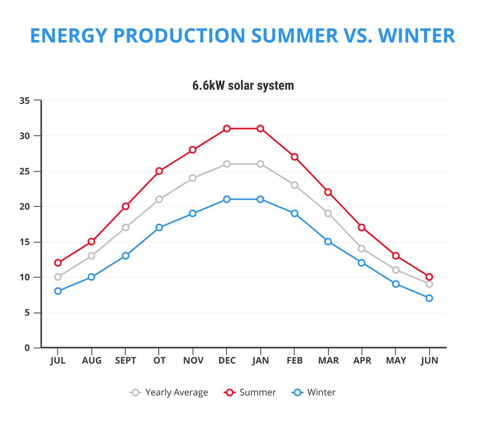 solar panel energy production summer vs winter