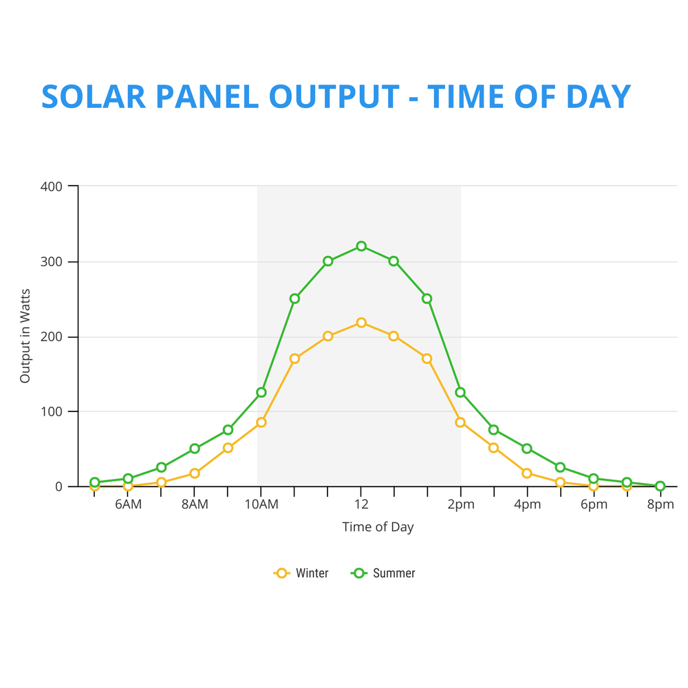 solar panel output time of day summer vs winter