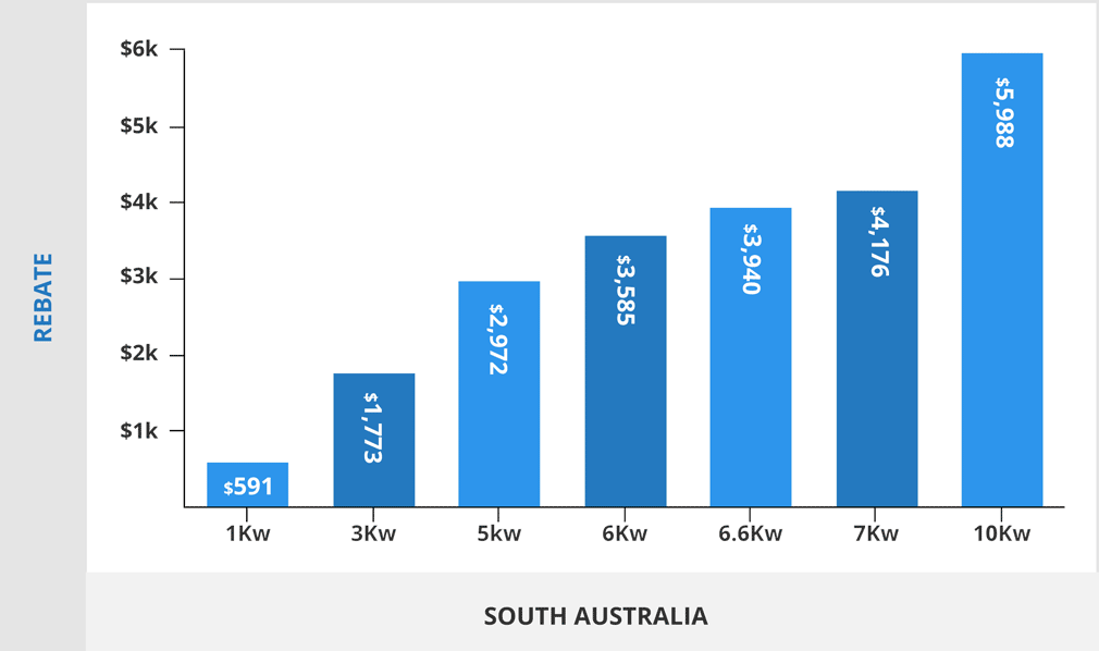 solar rebate graph sa