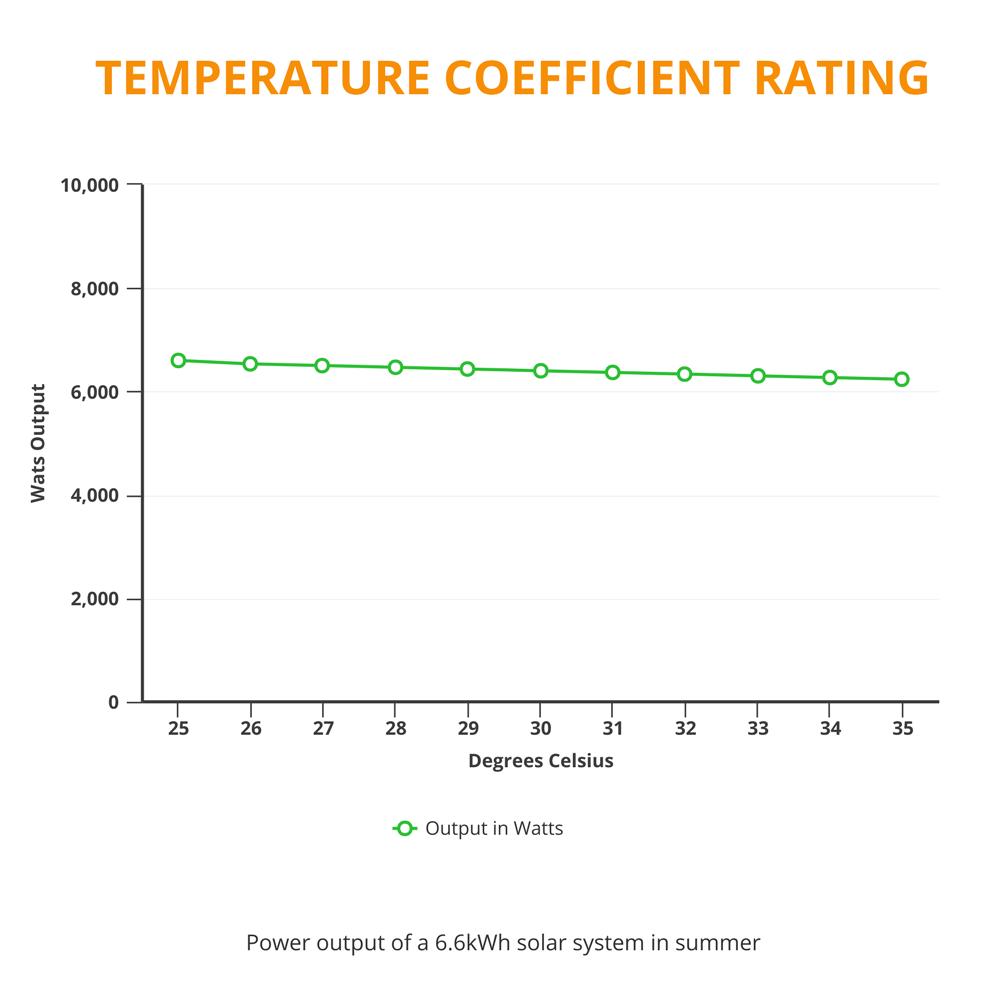 termperature coefficient rating output