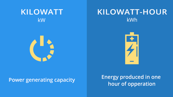 difference-between-kW-and-kWh