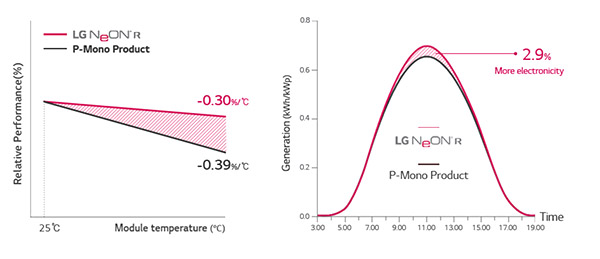 lg-neon-r-graph