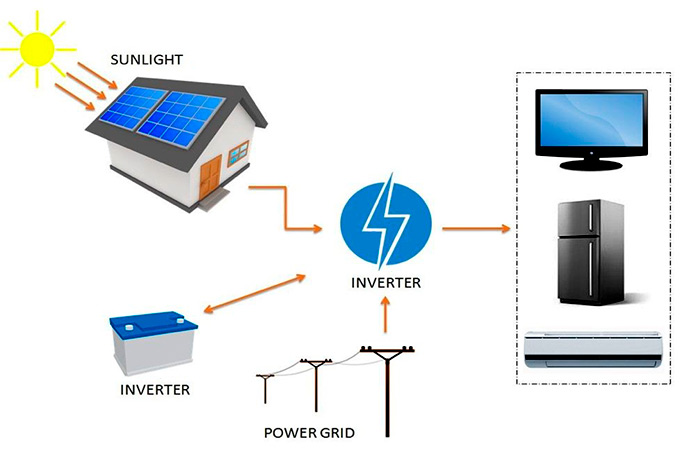 Do-I-need-a-solar-battery-how-system-work