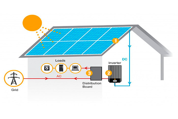 What-is-the-daily-output-of-a-20kW-solar-system-schem-of-solar-panels