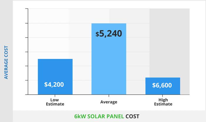 6Kw SOLAR PANEL COST