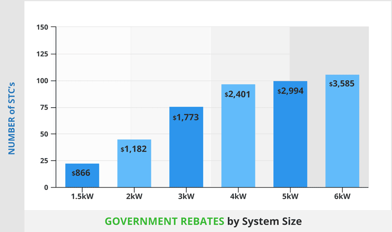 government rebates in NSW by system size