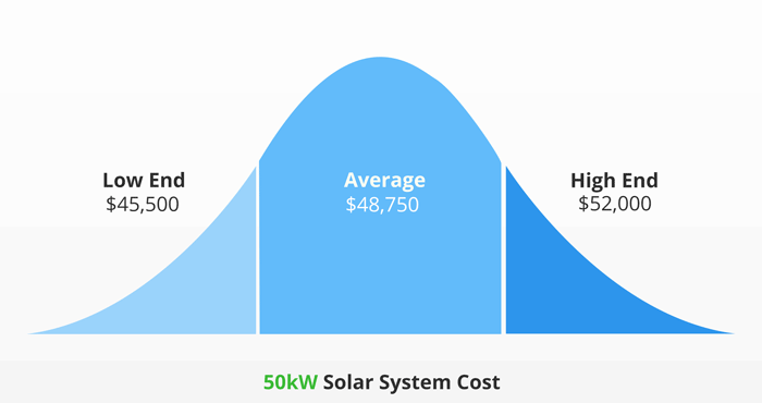 Average cost of 5kW solar system